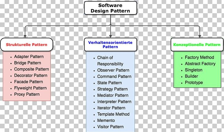 Software Design Pattern Template Computer Software Pattern Png Clipart Adapter Pattern Angle Area Composite Pattern Computer
