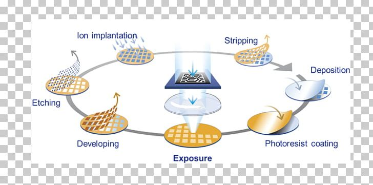 Semiconductor Device Fabrication Wafer Manufacturing Process