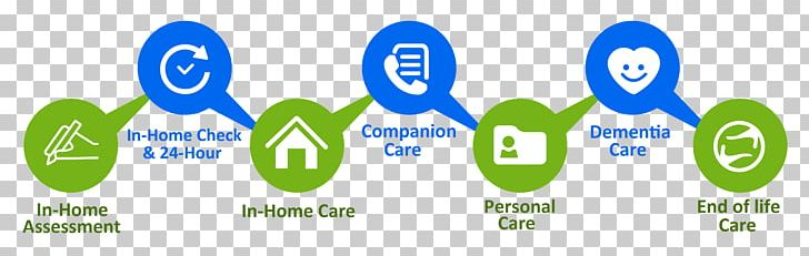 Home Care Service Health Care Nursing Home Care Old Age Home PNG, Clipart, Care, Communication, Department, Diagram, Disability Free PNG Download
