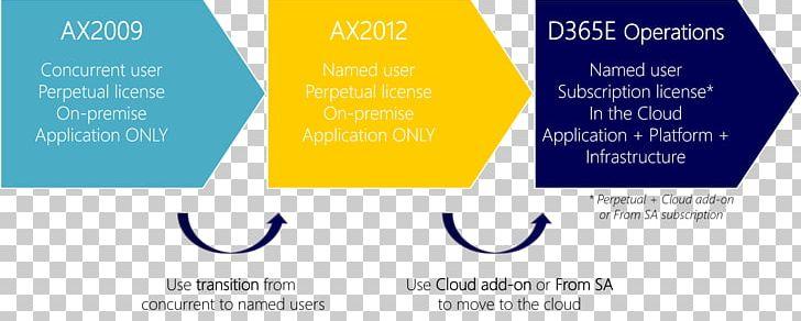 Dynamics 365 Microsoft Dynamics On-premises Software User