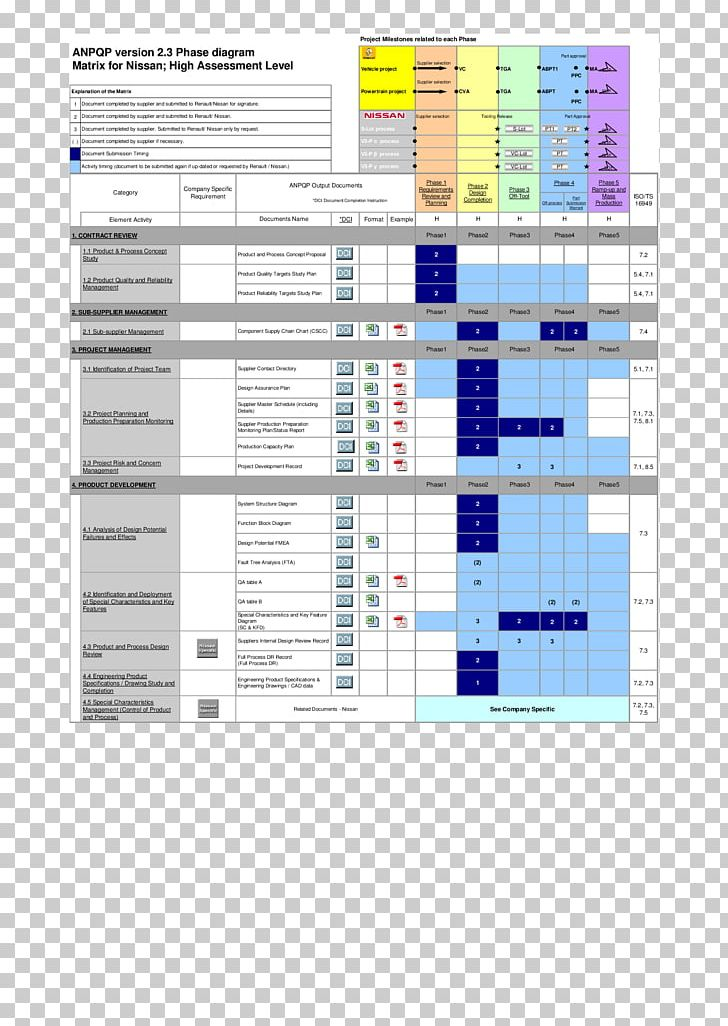 Advanced Product Quality Planning  Apqp  And Control Plan