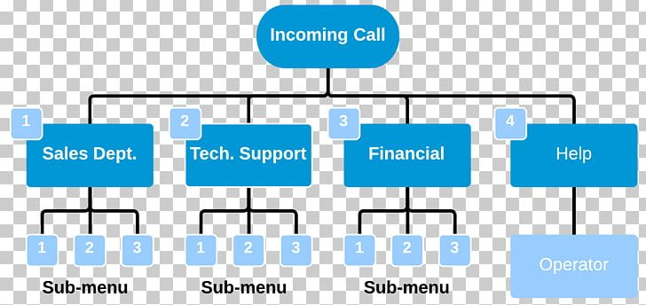 Automated Attendant Business Telephone System Telephone Call