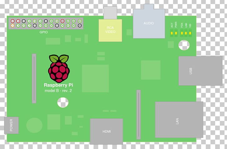 Raspberry Pi Web Server Computer Servers PNG, Clipart, Area