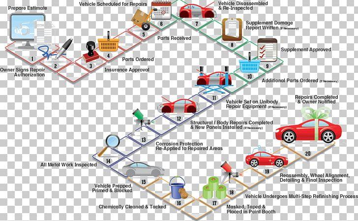 car process flow diagram automobile repair shop oil refinery png Sales Process Flow