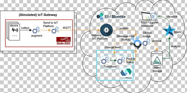 Internet Of Things Bluemix Node-RED Object-based Storage