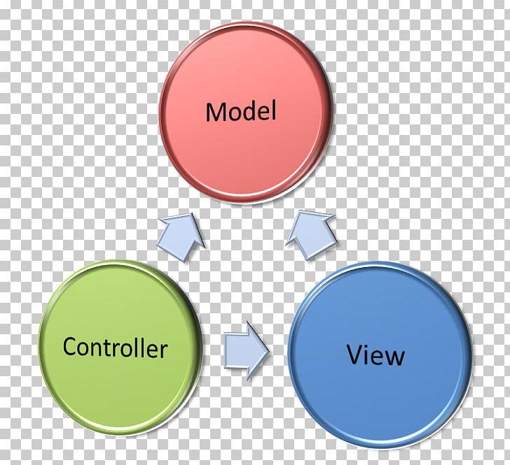 Model–view–controller ASP.NET MVC Architectural Pattern Software Design Pattern Model–view–viewmodel PNG, Clipart, Architectural Pattern, Aspnet, Aspnet Mvc, Brand, Business Logic Free PNG Download