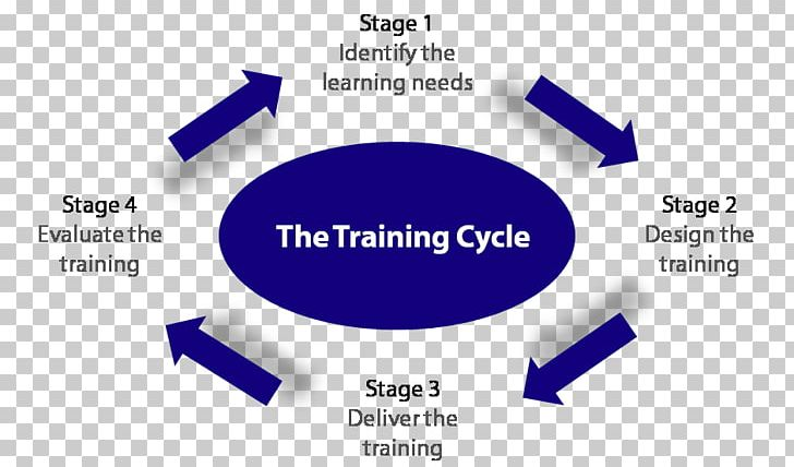 Training Needs Analysis Experiential Learning Learning Cycle PNG, Clipart, Addie Model, Angle, Blue, Brand, Communication Free PNG Download