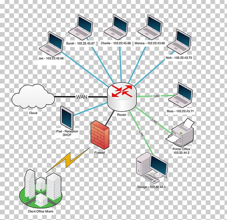 computer network diagram wiring diagram electrical wires & cable png,  clipart, angle, architecture, communication, computer network,