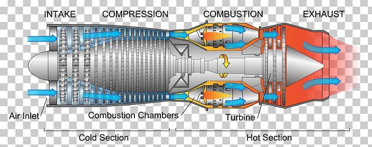 gas turbine jet engine diagram on turbojet turbine engine diagram Turbine Engine Cutaway
