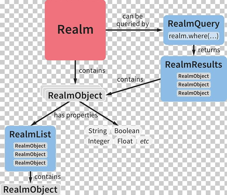 Realm Xamarin C# Language Integrated Query Document PNG, Clipart