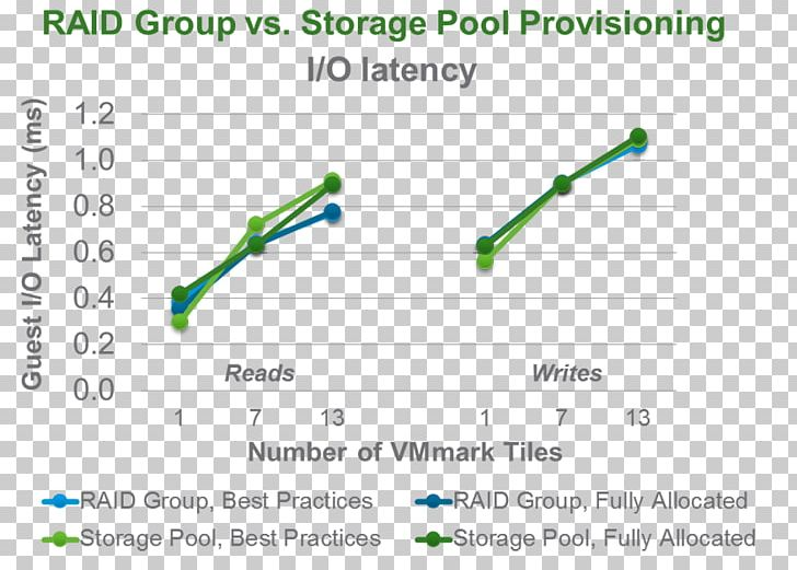 VMmark RAID IOPS Virtualization Benchmark PNG, Clipart, Angle, Area