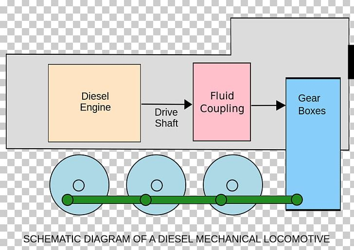 rail transport train diesel locomotive hydraulic drive system png, clipart,  american locomotive company, angle, area, diagram, diesel engine