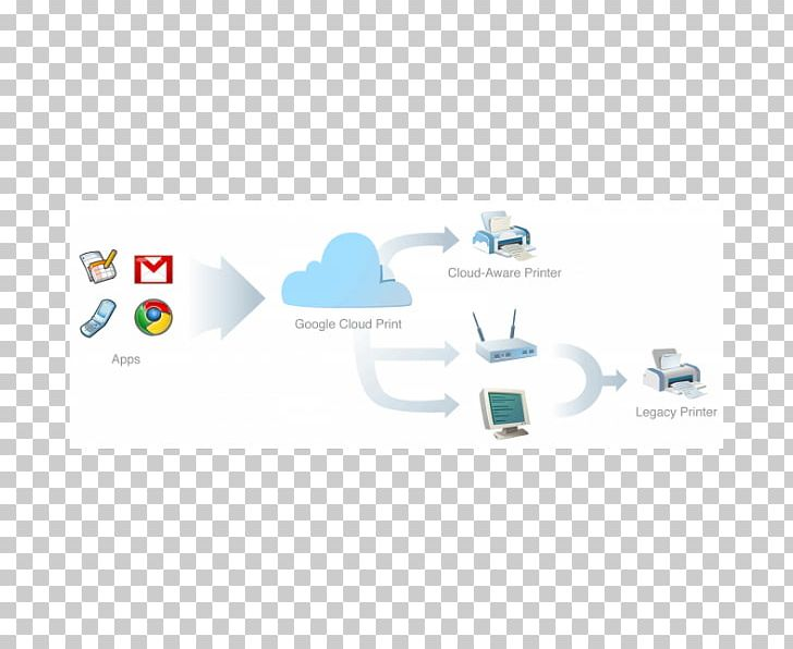 Google Cloud Print Cloud Computing Printer Google Cloud