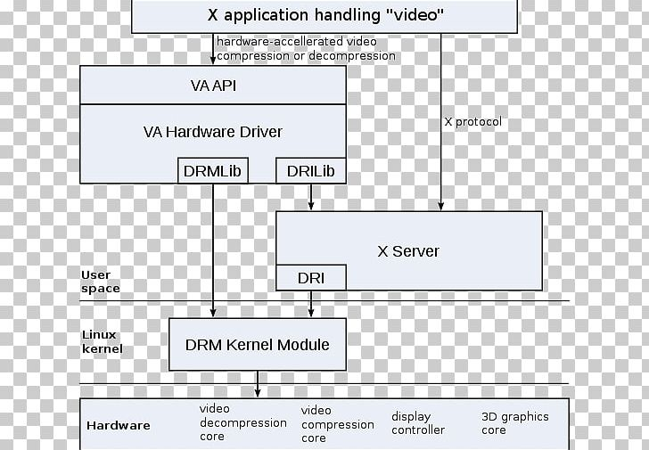 Video Acceleration API VDPAU Direct Rendering Manager DirectX Video