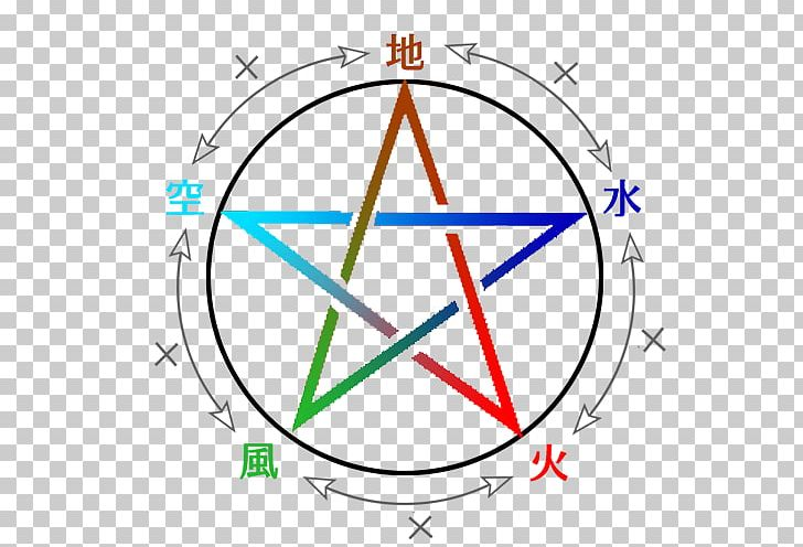 Pentacle Pentagram Wicca Witchcraft Modern Paganism PNG, Clipart, Angle, Area, Circle, Diagram, Drawing Free PNG Download