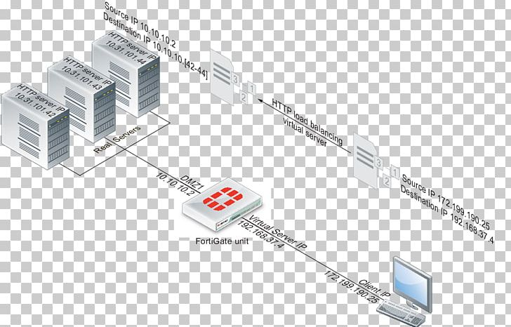 Load Balancing Port Forwarding Computer Servers Fortinet PNG