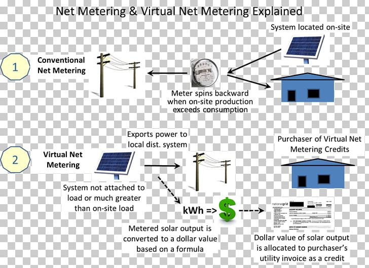 Net Metering Feed-in Tariff Photovoltaics Solar Power PNG