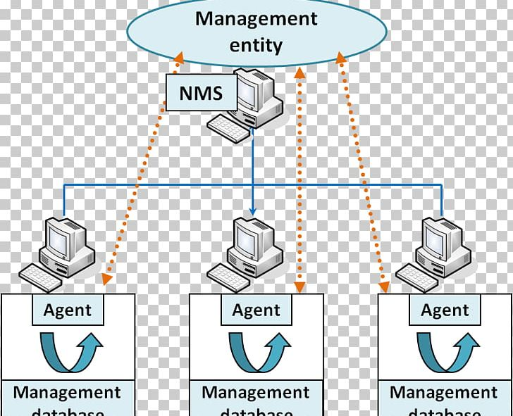 Simple Network Management Protocol Communication Protocol