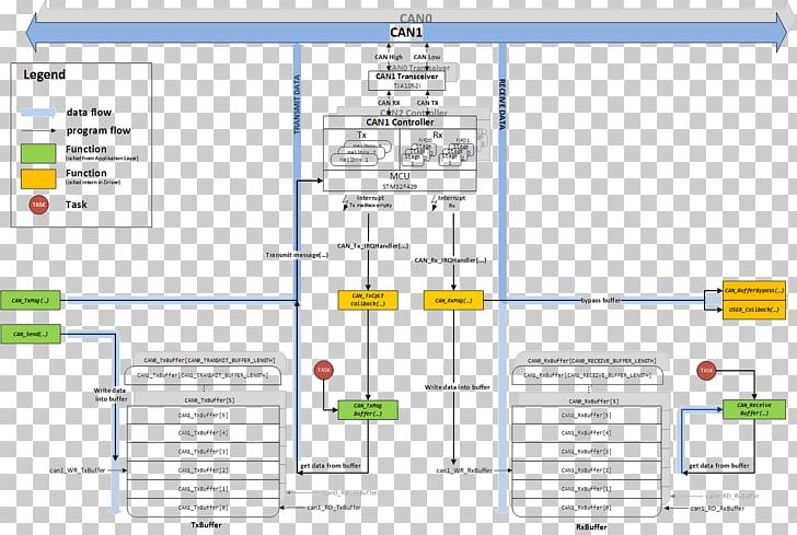 Sequence Diagram Flowchart Transmission PNG, Clipart, Angle