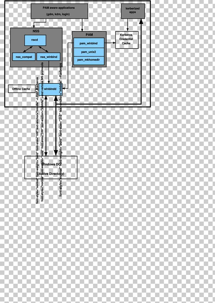 Technology Engineering Line Angle PNG, Clipart, Angle, Area, Diagram, Engineering, Floor Plan Free PNG Download