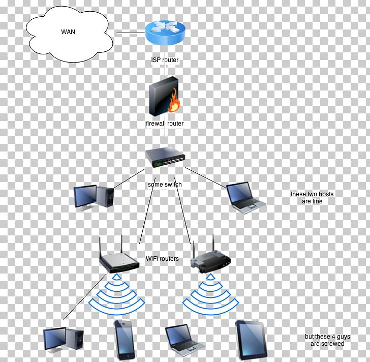 wireless router computer network home network firewall png, clipart, angle,  computer network, computer networking, diagram, dsl