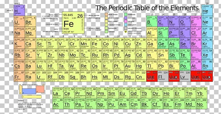Molar Mass Periodic Table Atomic Mass Iron PNG, Clipart, Atom, Atomic Mass, Atomic Number, Chemical Element, Chemistry Free PNG Download
