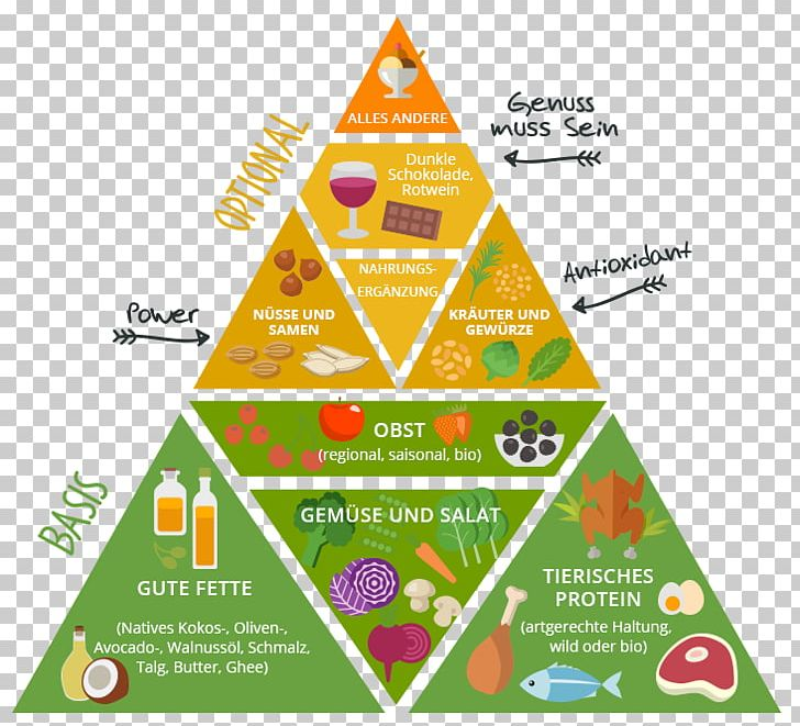 paleolithic diet food pyramid health eating png, clipart, beslenme, brand,  diagram, diet, eating free png download