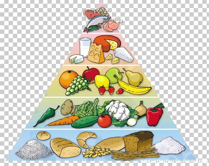 Food Pyramid Healthy Diet Eating Nutrition Png Clipart Christmas Decoration Christmas Ornament Christmas Tree Cuisine Diet