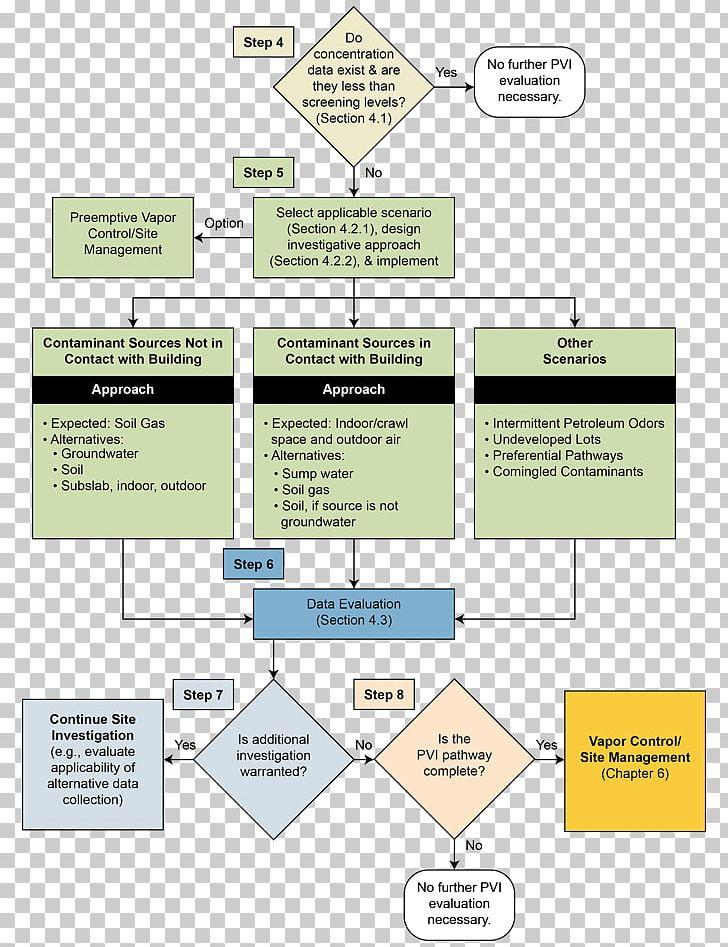 Flowchart Geotechnical Investigation Soil Criminal