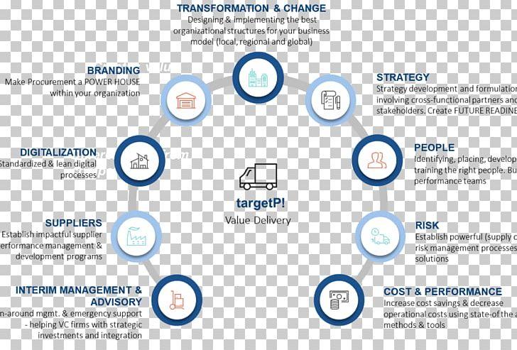 Organization Purchasing Supply Chain Management Procurement Change