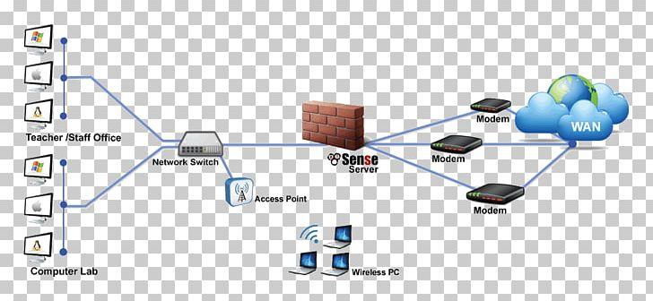 Computer Network Diagram Pfsense