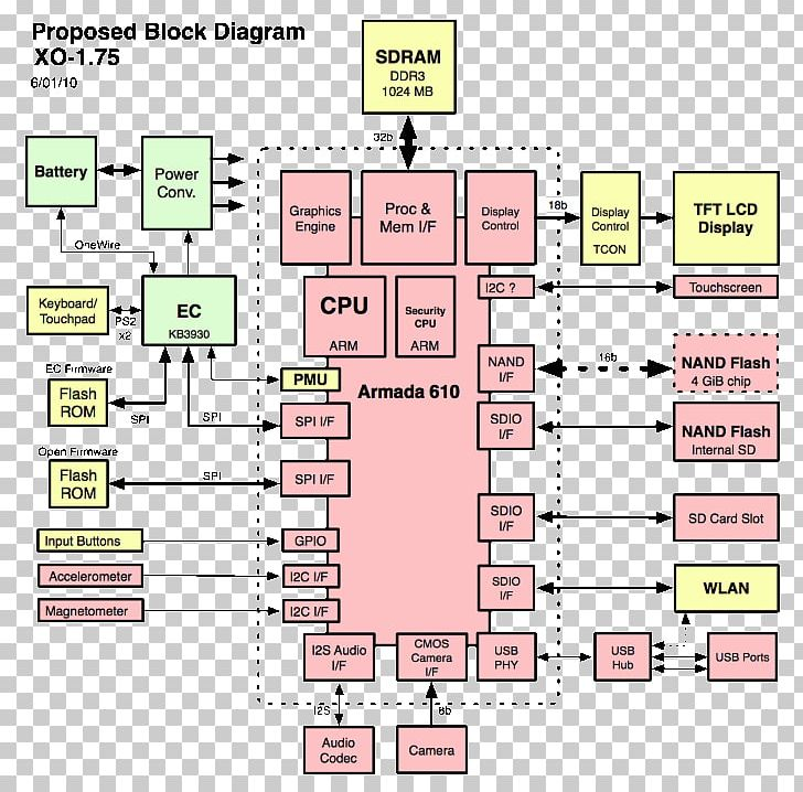 Block Diagram Hardware | Wiring Diagram on