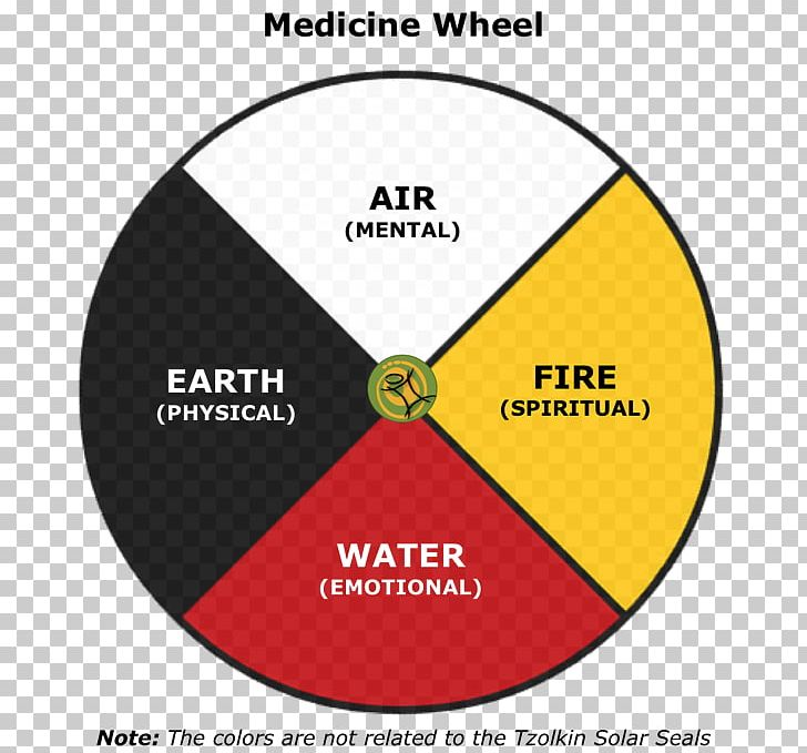 Medicine Wheel Cherokee Pow Wow Native Americans In The United States Indigenous Peoples Of The Americas PNG, Clipart,  Free PNG Download