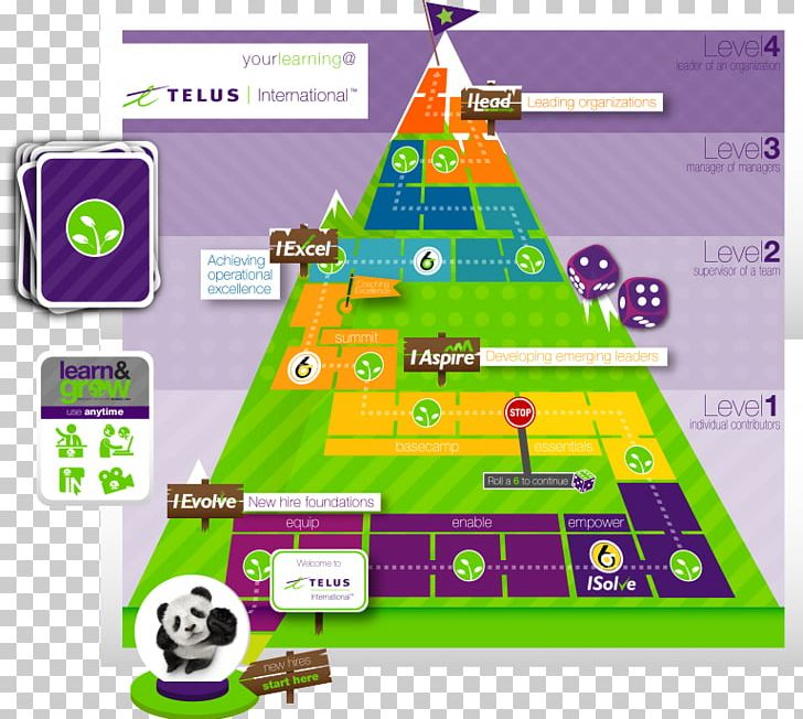 Road Map Learning Telus International Technology Roadmap ...