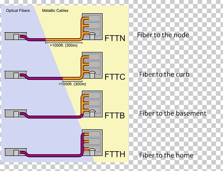 Fiber To The X Optical Fiber Cable Fiber To The Premises National Broadband Network PNG, Clipart, Angle, Cable Television, Computer Network, Diagram, Elevation Free PNG Download