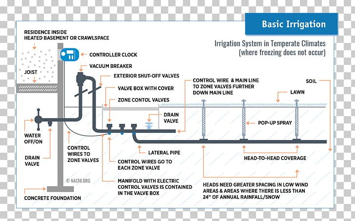 Sprinkler System Wiring Diagram Free Picture Wiring Diagrams