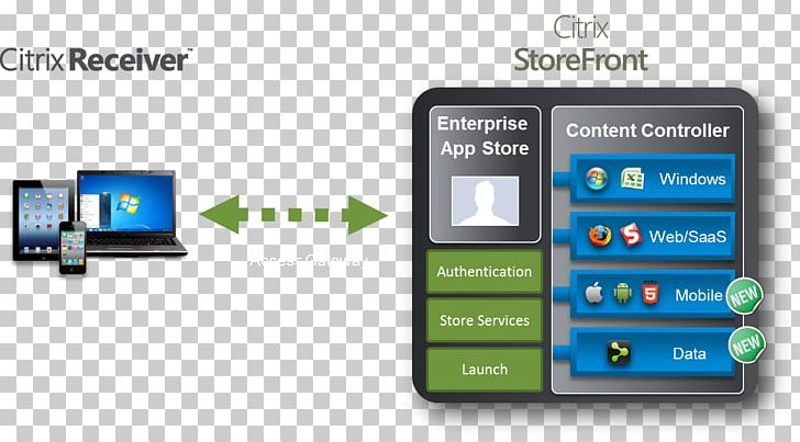 Computer Software Citrix Systems Citrix Receiver XenApp Application