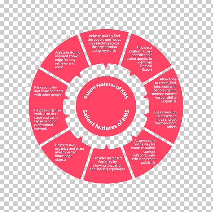 Excellent Chart Color Wheel Circle Diagram Png Clipart Ambedkar Interior Design Ideas Tzicisoteloinfo