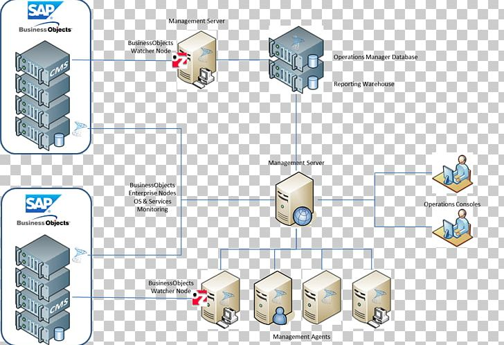 businessobjects sap se business intelligence business object diagram png,  clipart, angle, archit, business, business intelligence,