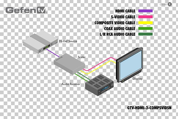 Wiring Diagram High-definition Television VGA Connector RCA Connector HDMI  PNG, Clipart, 4k Resolution, Angle, Battery,IMGBIN.com