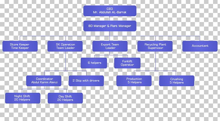 Organizational Chart Organizational Structure Company Recycling Png Clipart Area Brand Business Chart Chief Executive Free Png