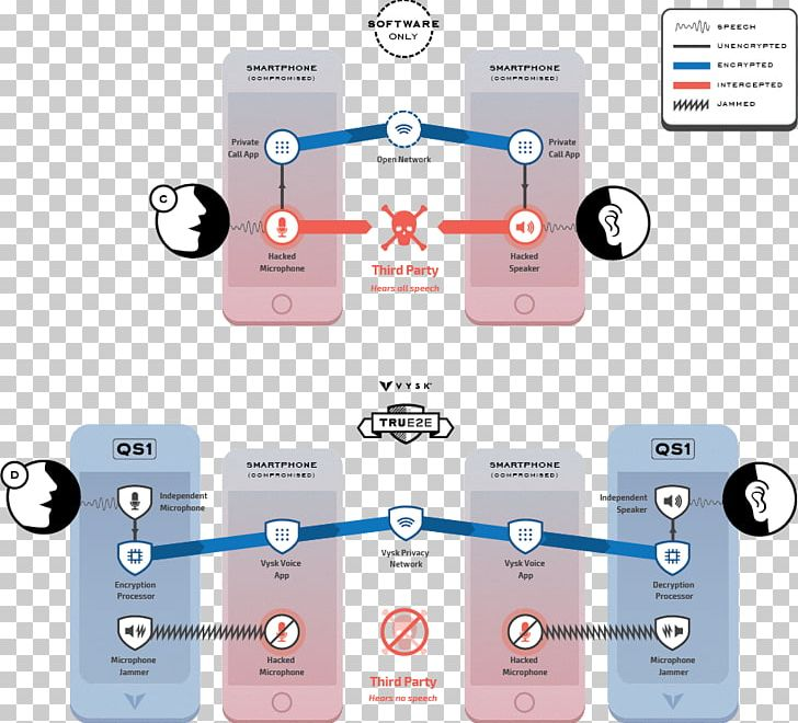 End To End Encryption Computer Software Technology Product Design Png Clipart Brand Communication Computer Software Diagram