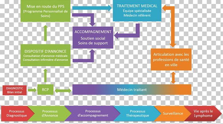 Parcours De Soins Coordonnés Health Care Oncology Patient Cancer PNG, Clipart, Area, Brand, Cancer, Cancer Patient, Clinic Free PNG Download