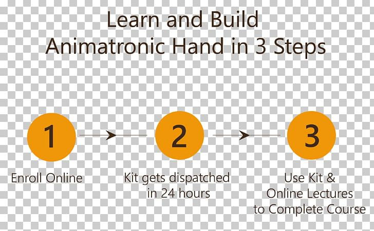 Robotics Circuit Diagram Wiring Diagram Maze Solving Algorithm PNG, Clipart, Angle, Animatronics, Area, Brand, Circle Free PNG Download