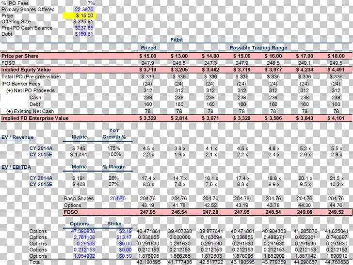 Valuation Finance Initial Public Offering Share Equity Png Clipart Area Business Business Value Debt Debttoequity Ratio