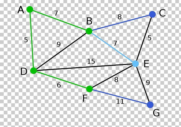 Graph Theory Minimum Spanning Tree Kruskal's Algorithm PNG