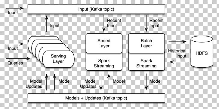 Apache Spark Apache Mahout Machine Learning Architecture