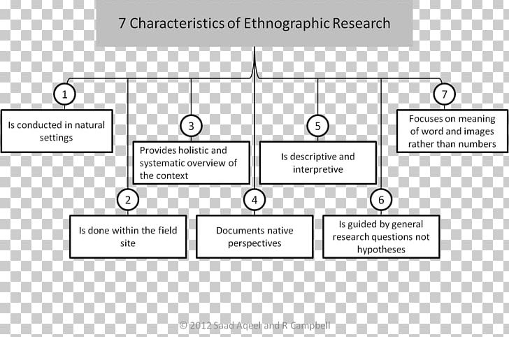 Ethnography Research Design Anthropology Understanding PNG
