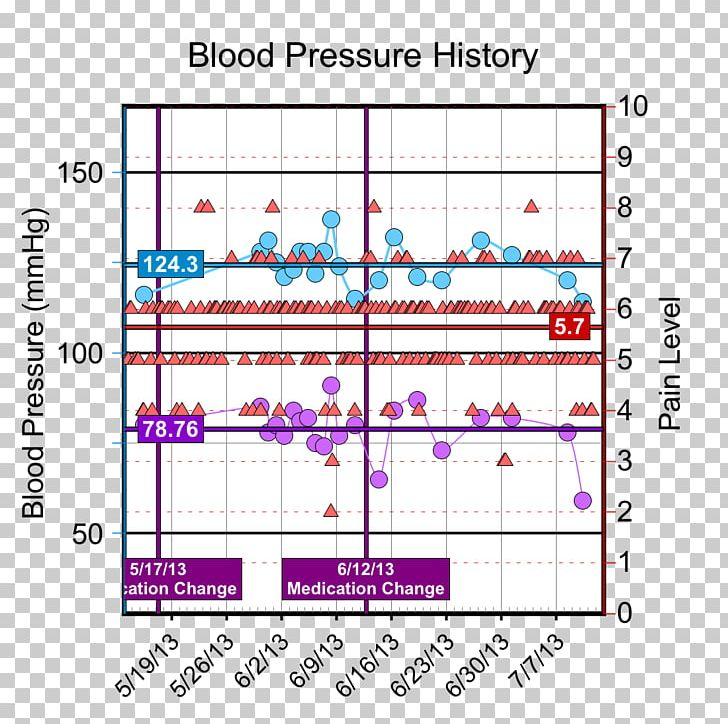 Blood Pressure Hypertension Chart Chronic Pain PNG, Clipart, Angle, Area, Atmospheric Pressure, Barometer, Blood Free PNG Download