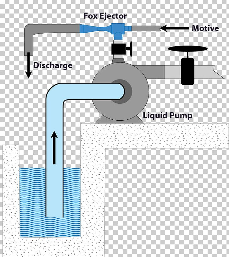 Injector Pump Water Eductor Venturi Effect Gas PNG, Clipart, Free
